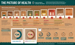 the-picture-of-health-health-habits-around-the-world